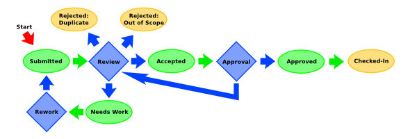 Review Process Diagram